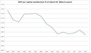 Auckland per capita GDP