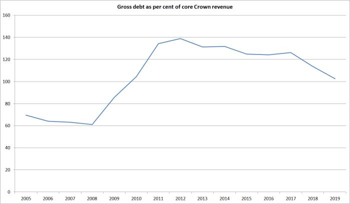gross debt