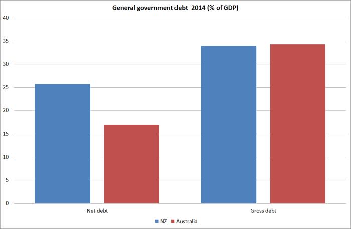 nzau govt debt