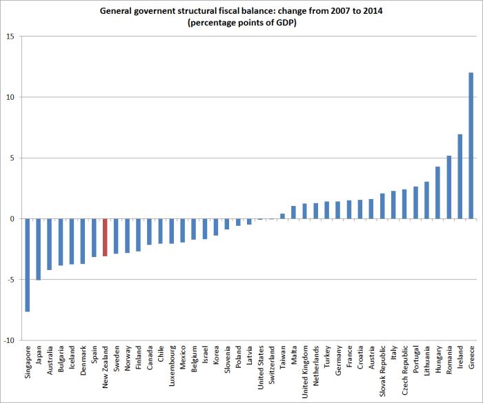 fiscalbalances