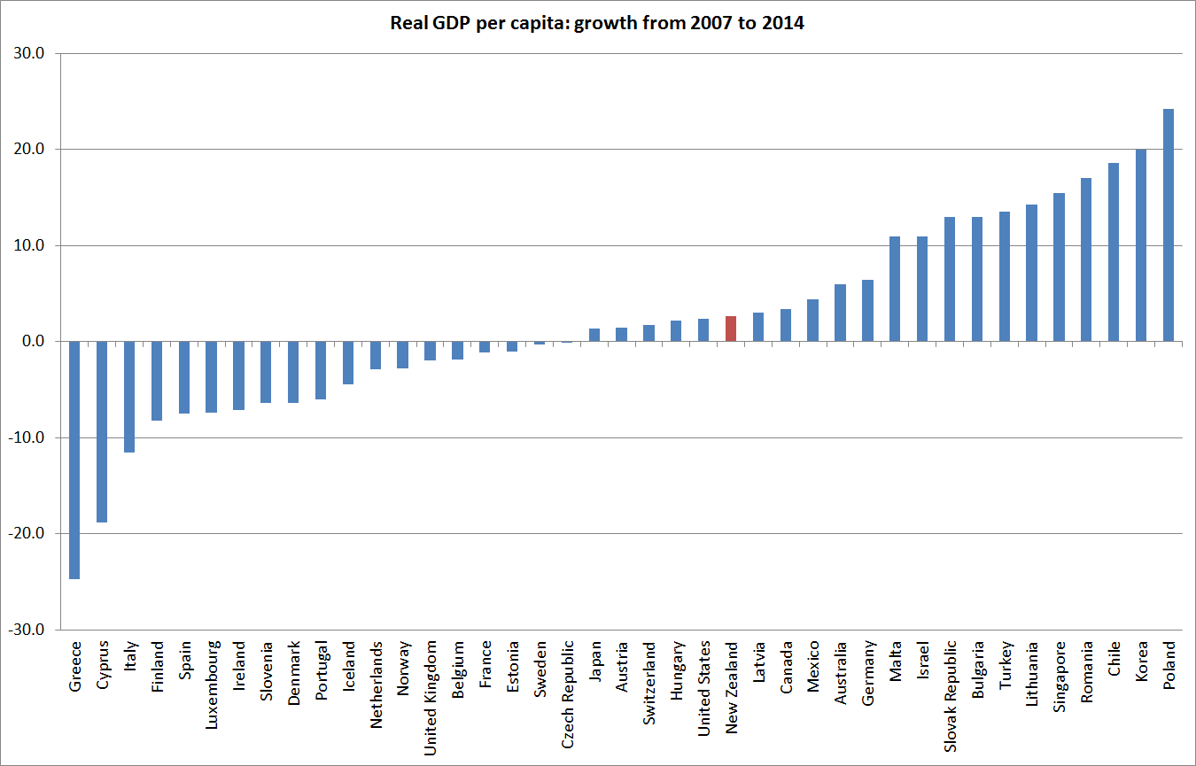 How Has New Zealand Done Compared With Other Advanced Countries - Income per capita by country 2015