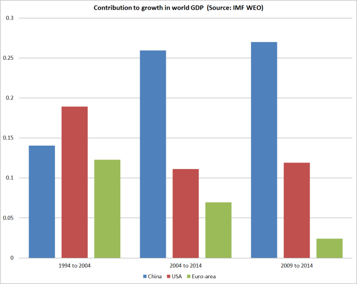 contributions to world gdp growth