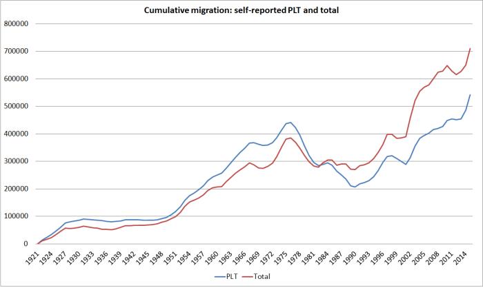 cumulative migration since 1921