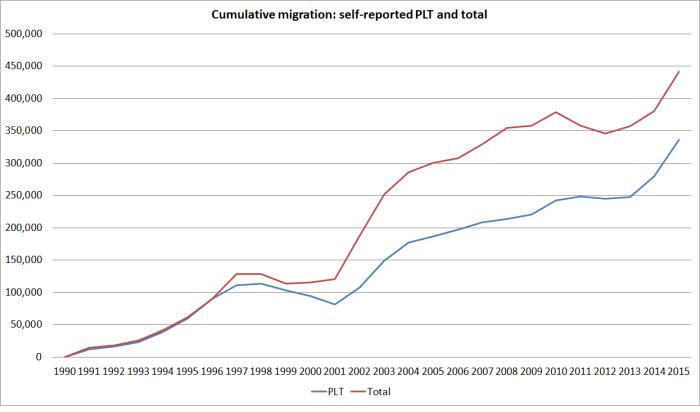 cumulative plt since 1990b