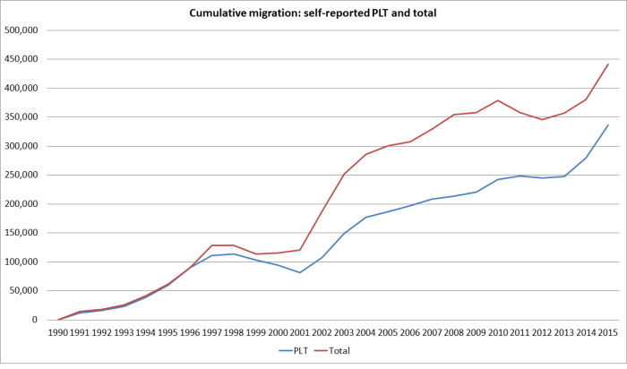 cumulative plt since 1990b