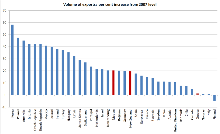 oecd exports since 2007