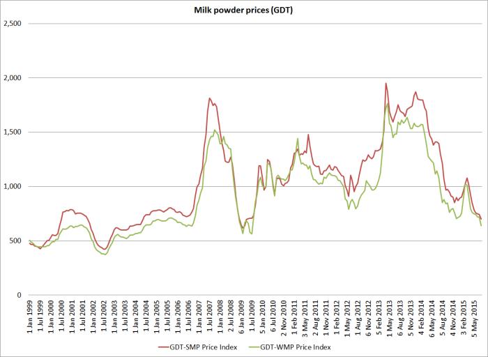 powder prices