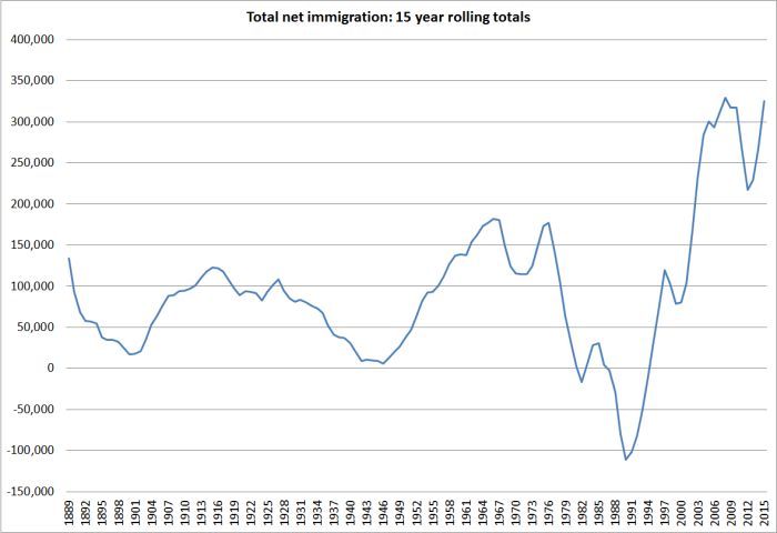 total net migration