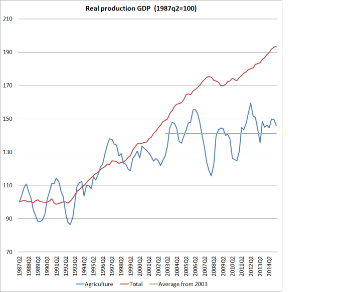 agriculture real GDP