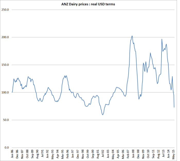 ANZ commodity real USD dairy