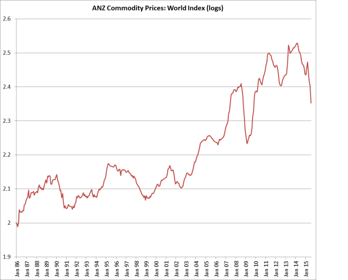 ANZ Commodity
