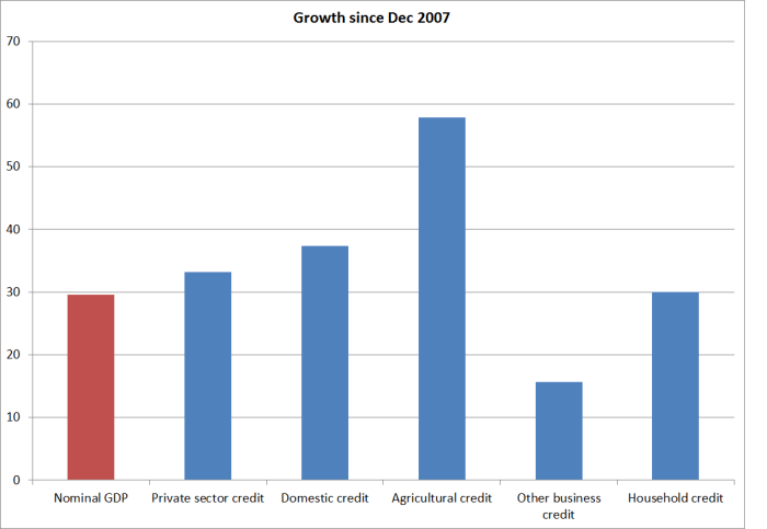 credit growth since dec 07