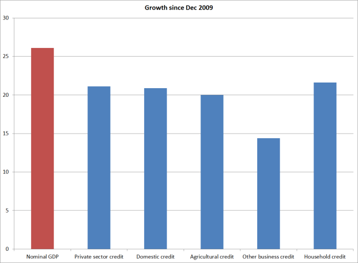 credit growth since dec 2009