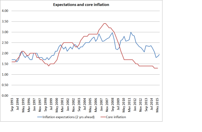 expecs and core inflation