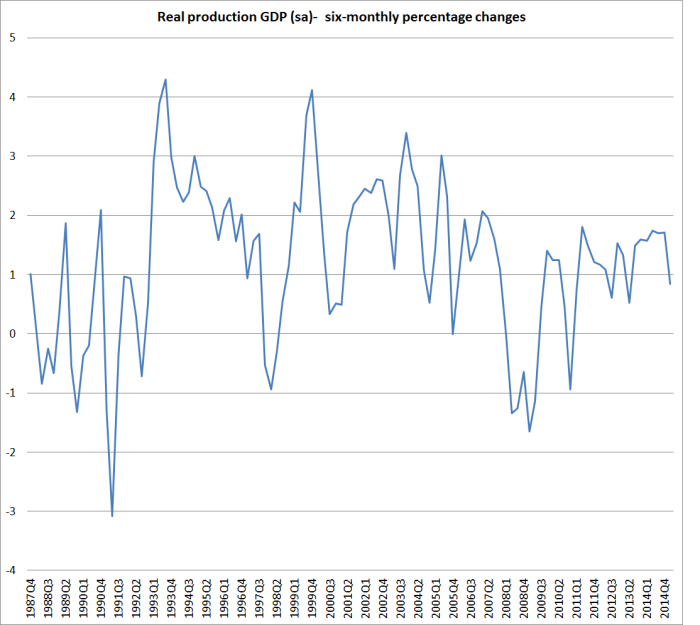 gdp 6 mth changes