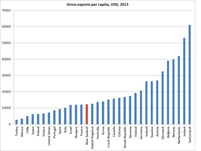 gross exports pc