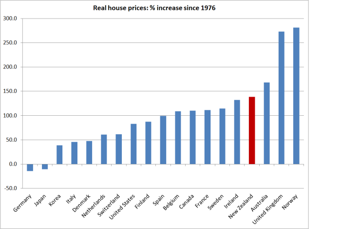 house prices since 1976