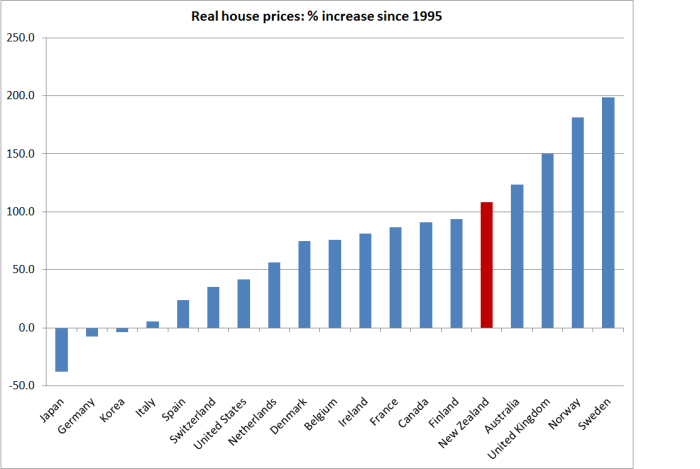 house prices since 1995