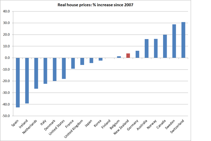 house prices since 2007