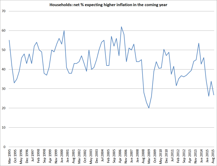 households higher