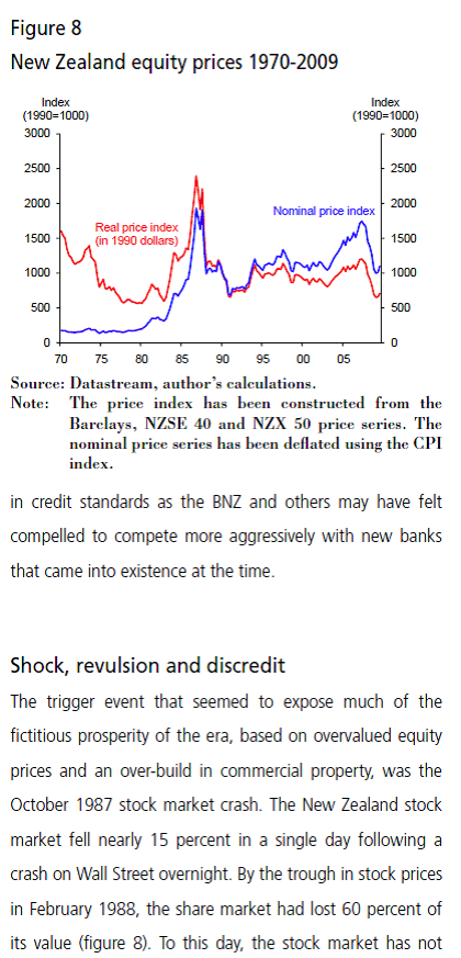NZ share prices 80s