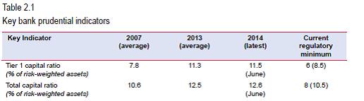 stress tests prudential indicators nov 14 FSR