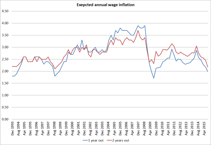 wage inflation expecs