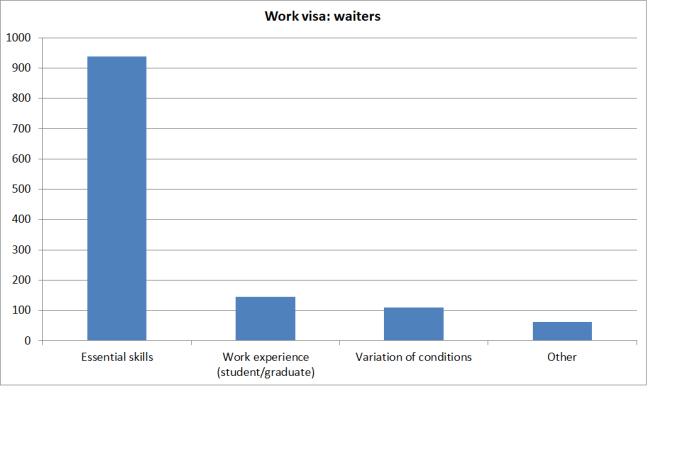work visas waiters