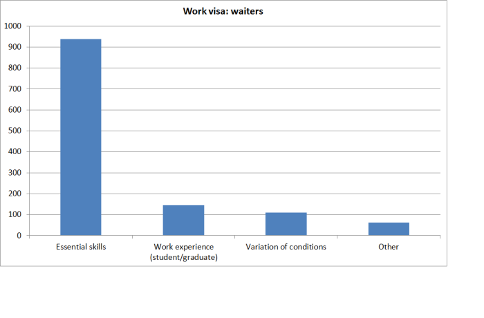 work visas waiters
