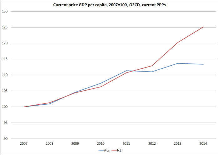 current price gdp pc oecd