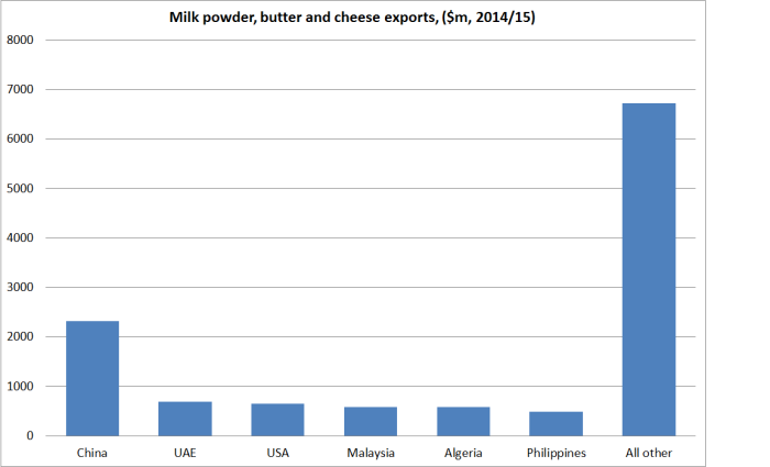 dairy exports 2014 15