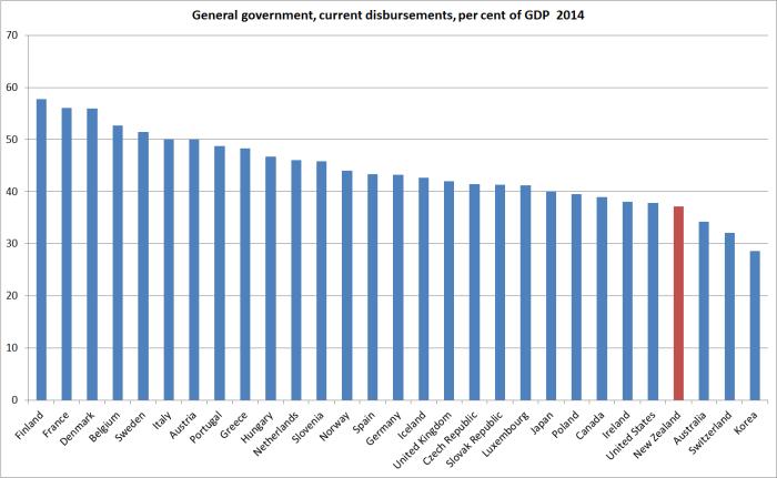 gen govt spending