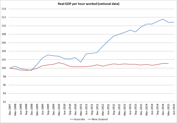 national real GDP phw