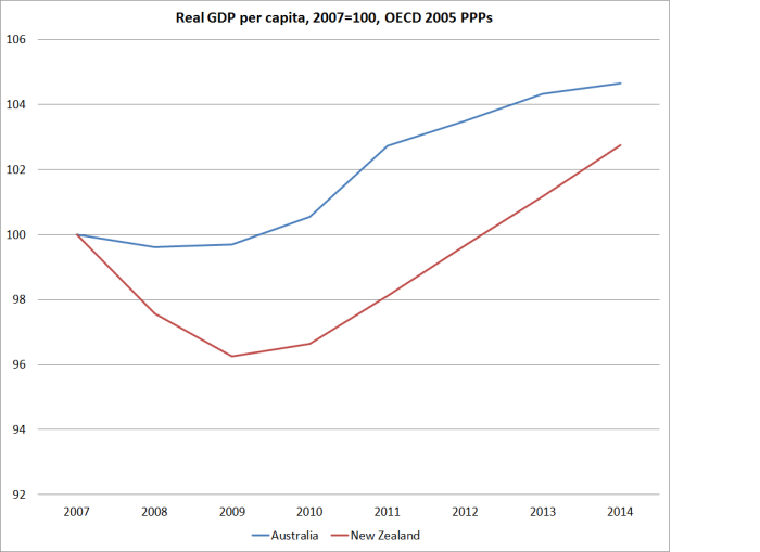 oecd real gdp pc