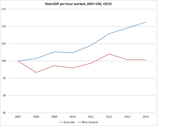 oecd real gdp phw