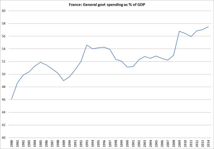 fr govt spending