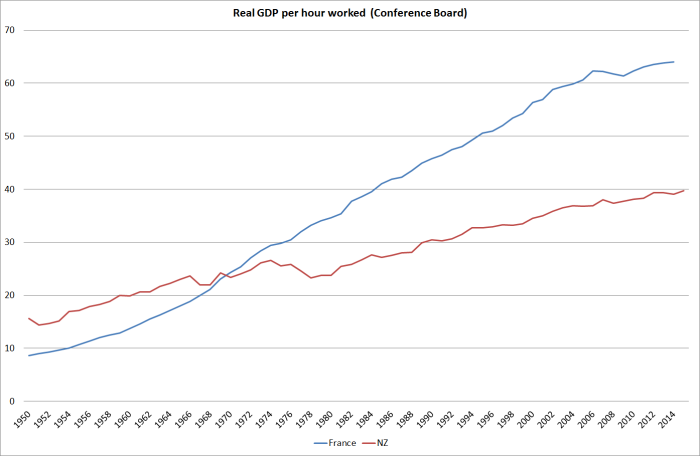 fr vs nz gdp per hour