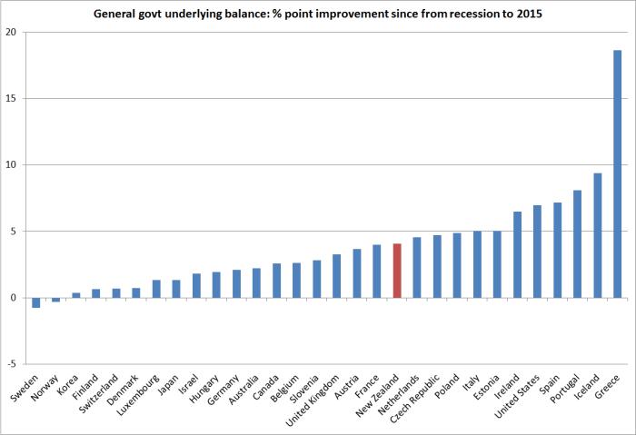 OECD gen govt underlying balance