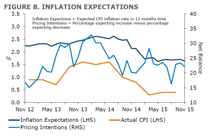 ANZBO inflation expectations