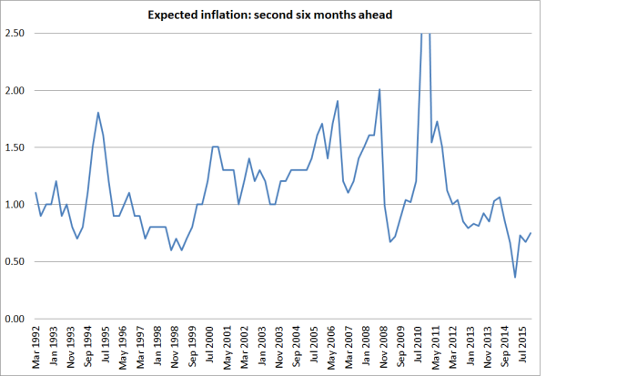 inflation expecs