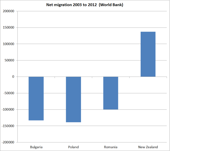net migration nz and poland etc