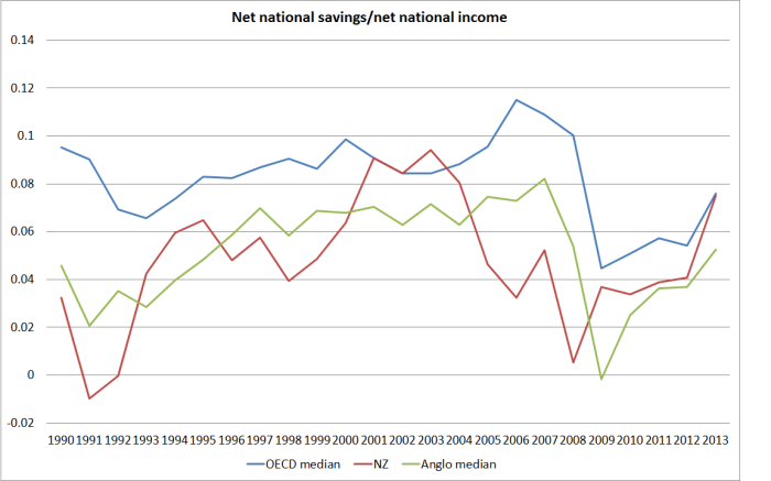 net savings