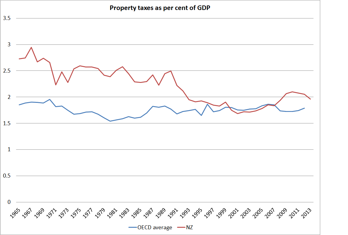 Are Land Taxes The Answer To House Prices Croaking Cassandra