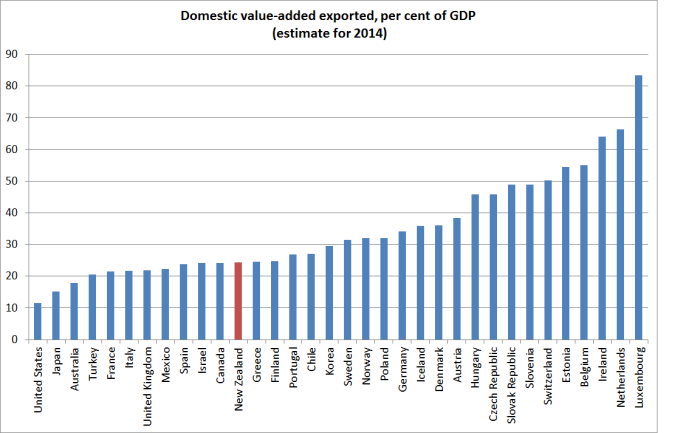 domestic value add all oecd