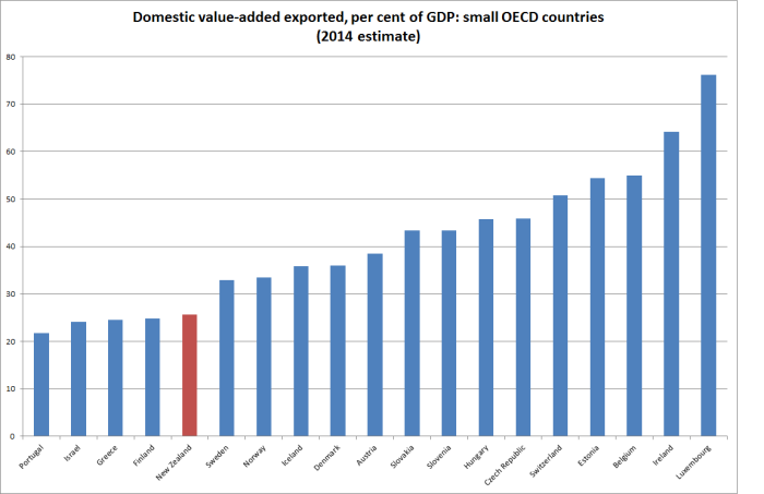 domestic value added small oecd