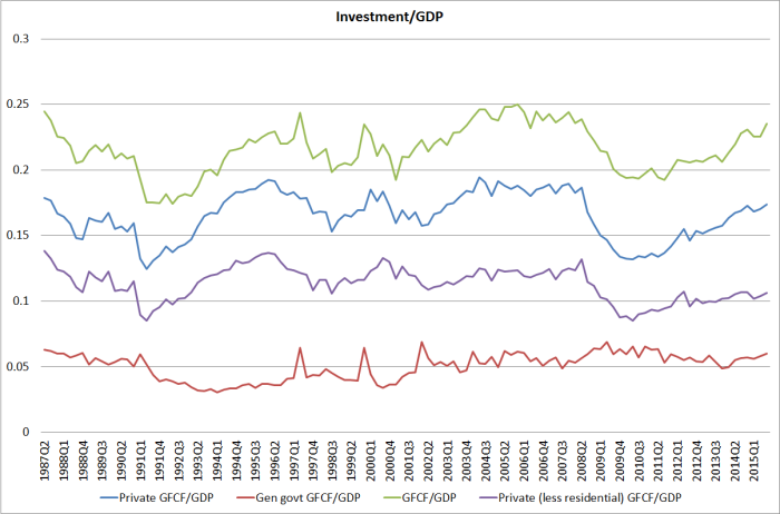 nominal investment to gdp