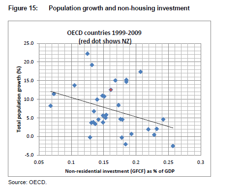 population and non-housing investment