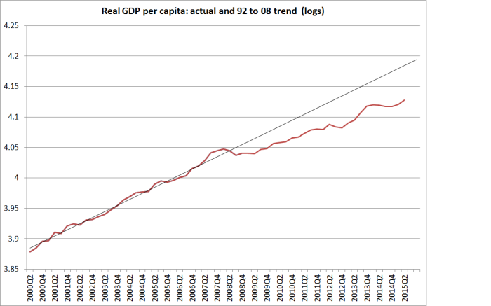 real gdp pc trend and actual
