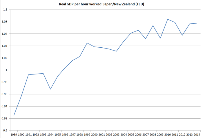 real gdp phw jp vs nz