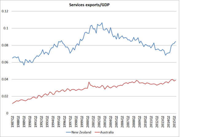 services exports nz and aus